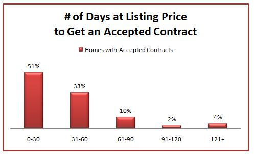 St. Louis Housing chart - days on current price to get accepted contract