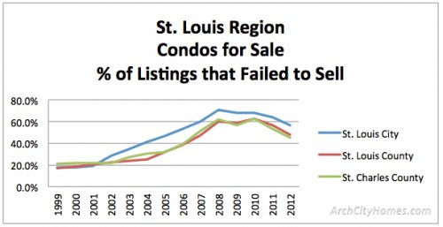 failed to sell 1999 2012 condos St. Louis Housing Market 14 Yr Trends: How Many Homes Sell vs Fail to Sell?