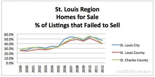failed to sell 1999 2012 homes St. Louis Housing Market 14 Yr Trends: How Many Homes Sell vs Fail to Sell?