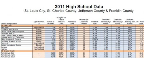 St. Louis City - St. Charles County High School chart