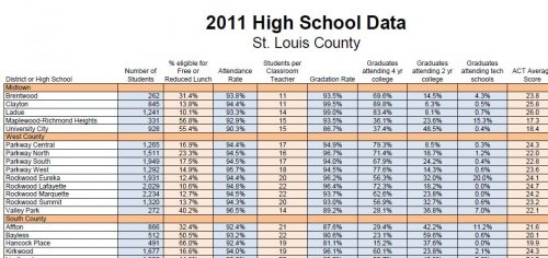 St. Louis County - high school statistics chart
