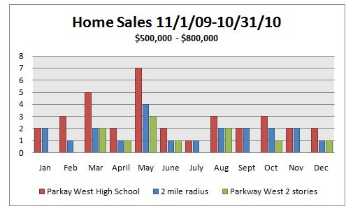 Parkway West homes sales by month 2009-2010