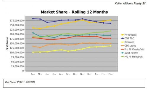 Keller Williams Realty St. Louis - Market Share 4/11-3/12