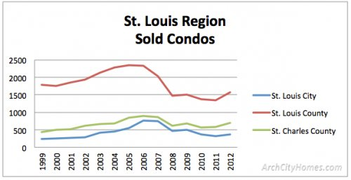 sales by county 1999 2012 condos St. Louis Housing Market 14 Yr Trends: How Many Homes Sell vs Fail to Sell?