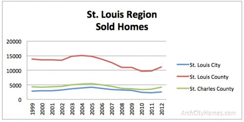 sales by county 1999 2012 homes St. Louis Housing Market 14 Yr Trends: How Many Homes Sell vs Fail to Sell?