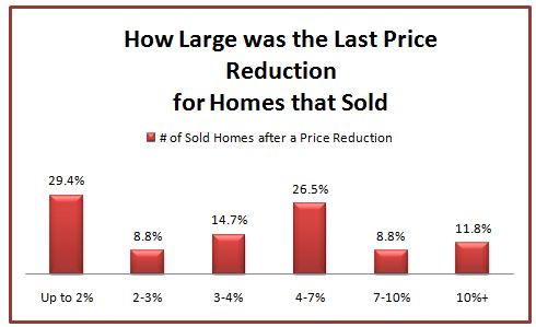 St. Louis - sold homes price reduction chart