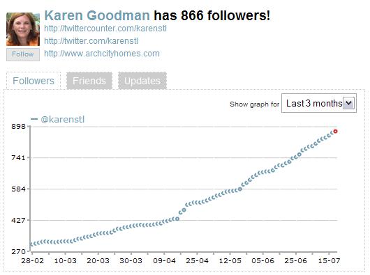 Twittercounter follower chart