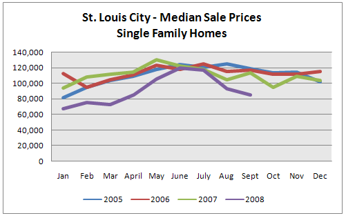 St. Louis Real Estate Market Trends