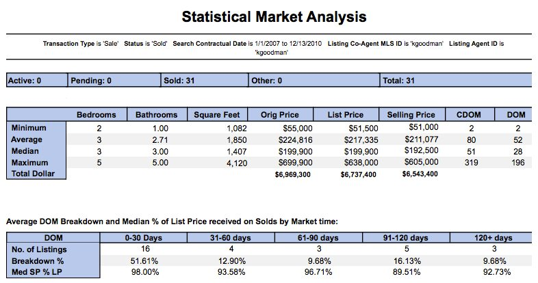 Karen Goodman's sales statistics 2007-2010