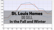 St. Louis Homes DO Sell in the Winter | Arch City Homes