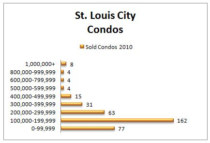 St. Louis Housing Report ~ 2010 Condo Sales by Price Range (Part 4)