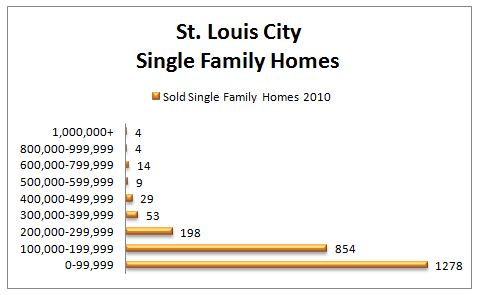 St. Louis Housing Report ~ 2010 Homes Sales by Price Range (Part 3)