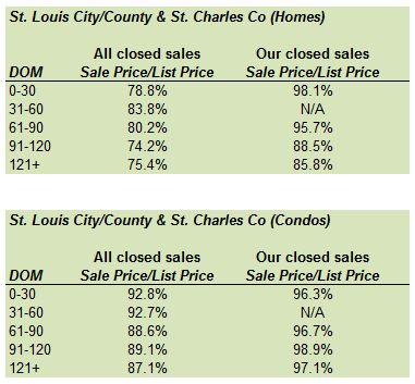 St. Louis Housing Market ~ How Much Did Sellers Reduce their Price to Sell? (Part 5)