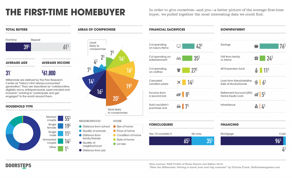 First time homebuyer infographic 1024x626 What is Most Important to Home Buyers?