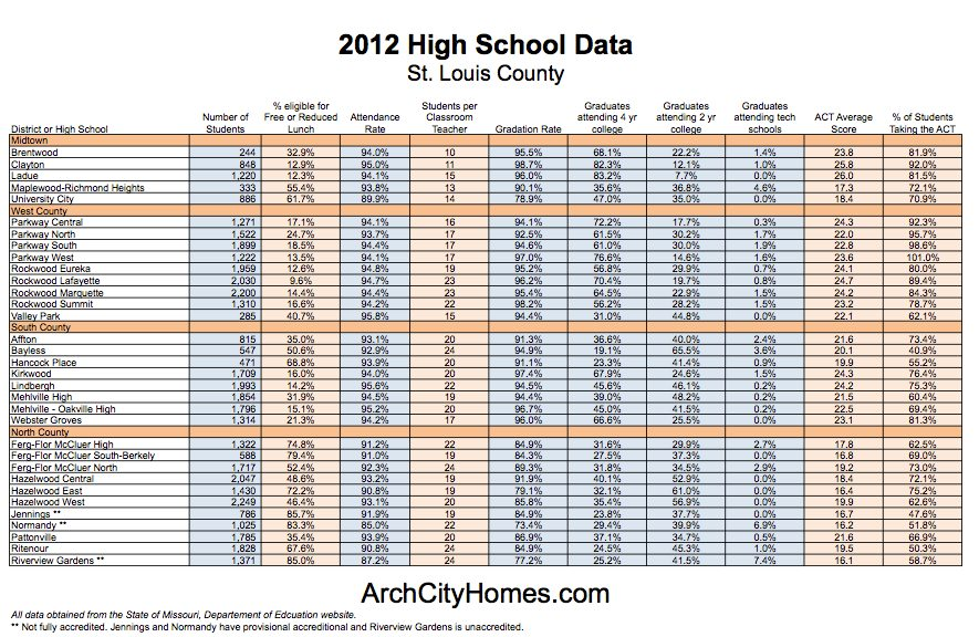 School stats 2012 STCO What are the Best Public Schools in St. Louis?