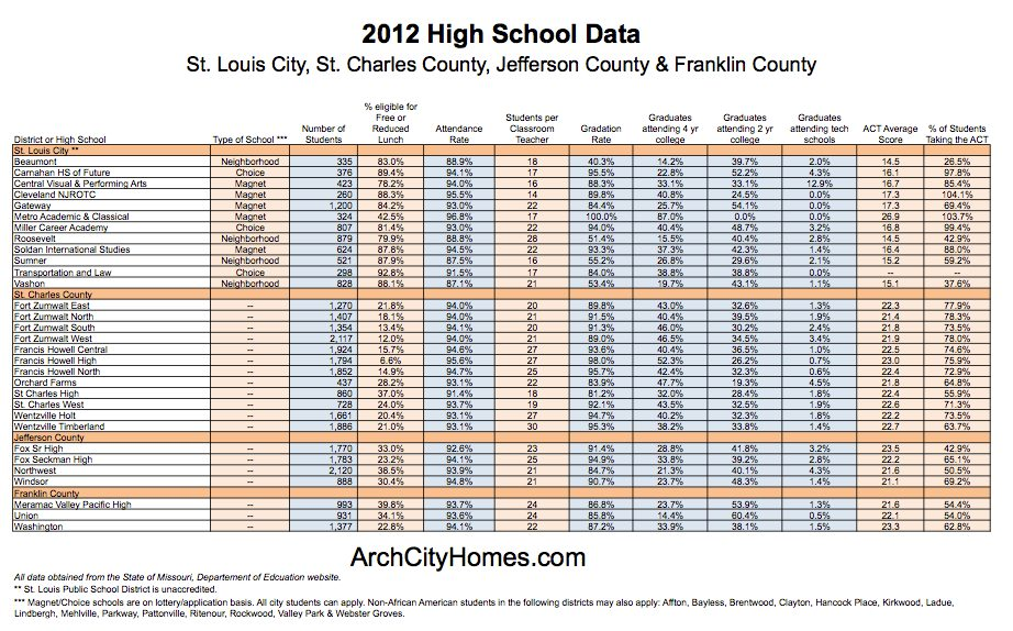 St. Louis School statistics - City and surrounding counties