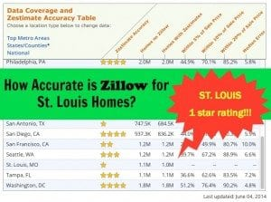 How Accurate is Zillow for St. Louis Home Values? | Arch City Homes