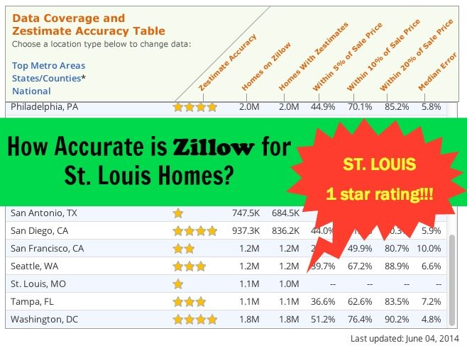 How Accurate is Zillow for St. Louis Home Values?