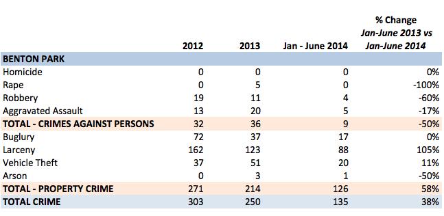 St. Louis City - Benton Park crime statistics
