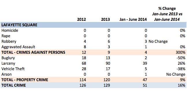 St. Louis City - crime statistics