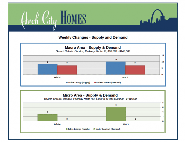 How Much Do St. Louis Home Sellers Come Down on Price? | Arch City Homes