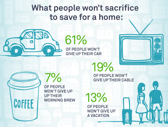 What Will Home Buyers Give Up to Save Money for the Down Payment? [INFOGRAPHIC]