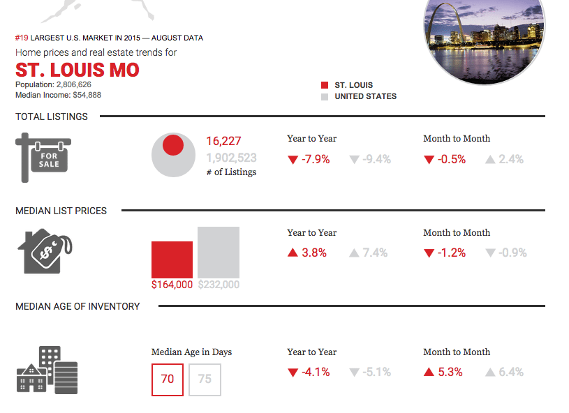 How is the St. Louis Real Estate Market Doing?