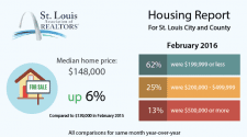 St. Louis Real Estate Market Trends INFOGRAPHIC - Jan/Feb 2016 | Arch City Homes