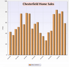 Monthly Chesterfield sales 2018-2019